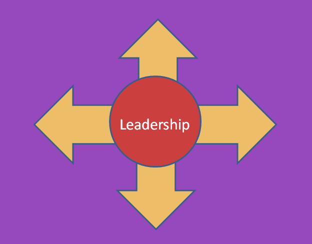 Illustration showing multi-directional leadership